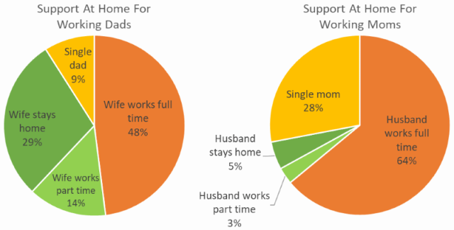 working-moms-vs-dads-single-parent-pie-chart4